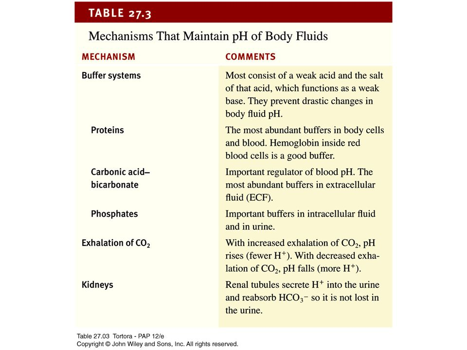 27_table_03 27_table_03