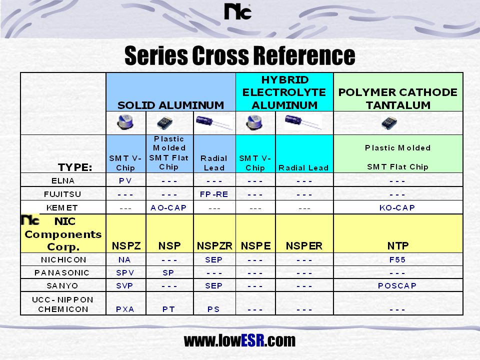 Series Cross Reference