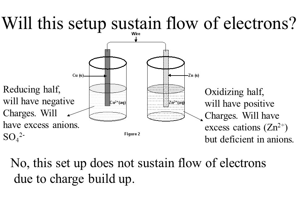 Will this setup sustain flow of electrons