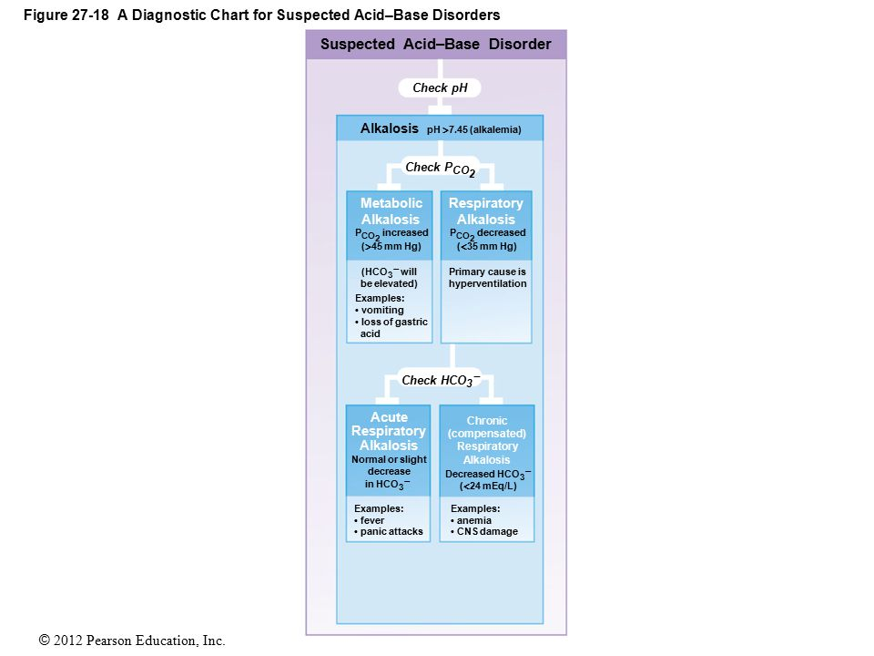 Figure 27-18 A Diagnostic Chart for Suspected Acid–Base Disorders