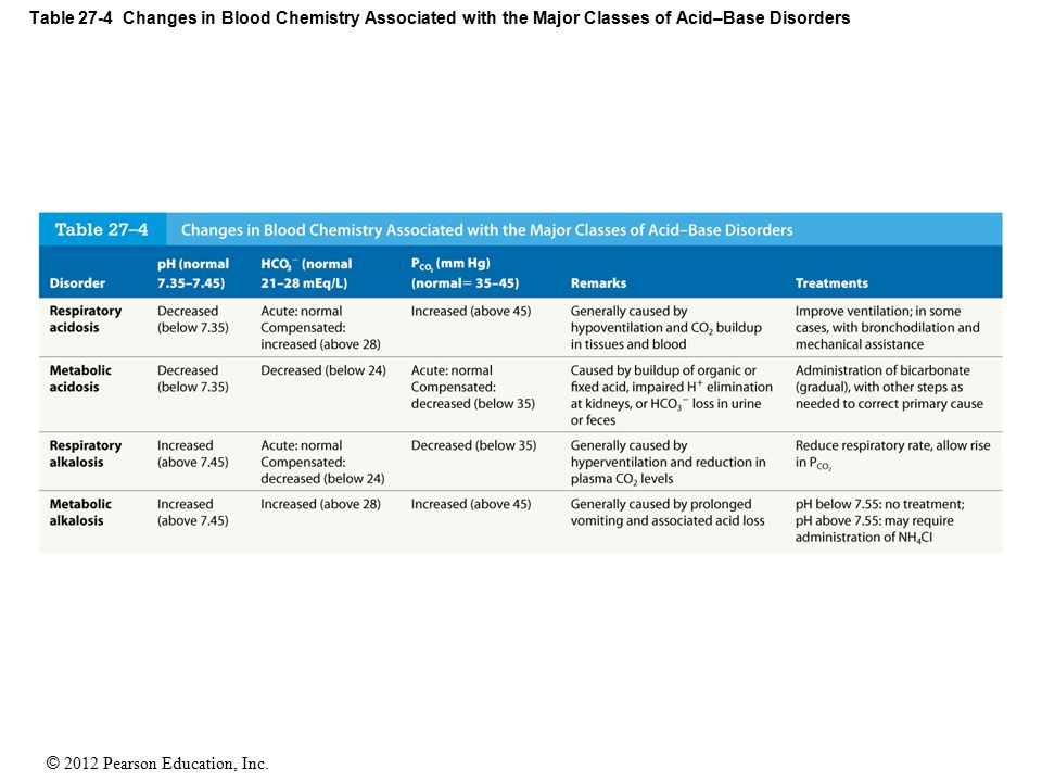 Table 27-4 Changes in Blood Chemistry Associated with the Major Classes of Acid–Base Disorders