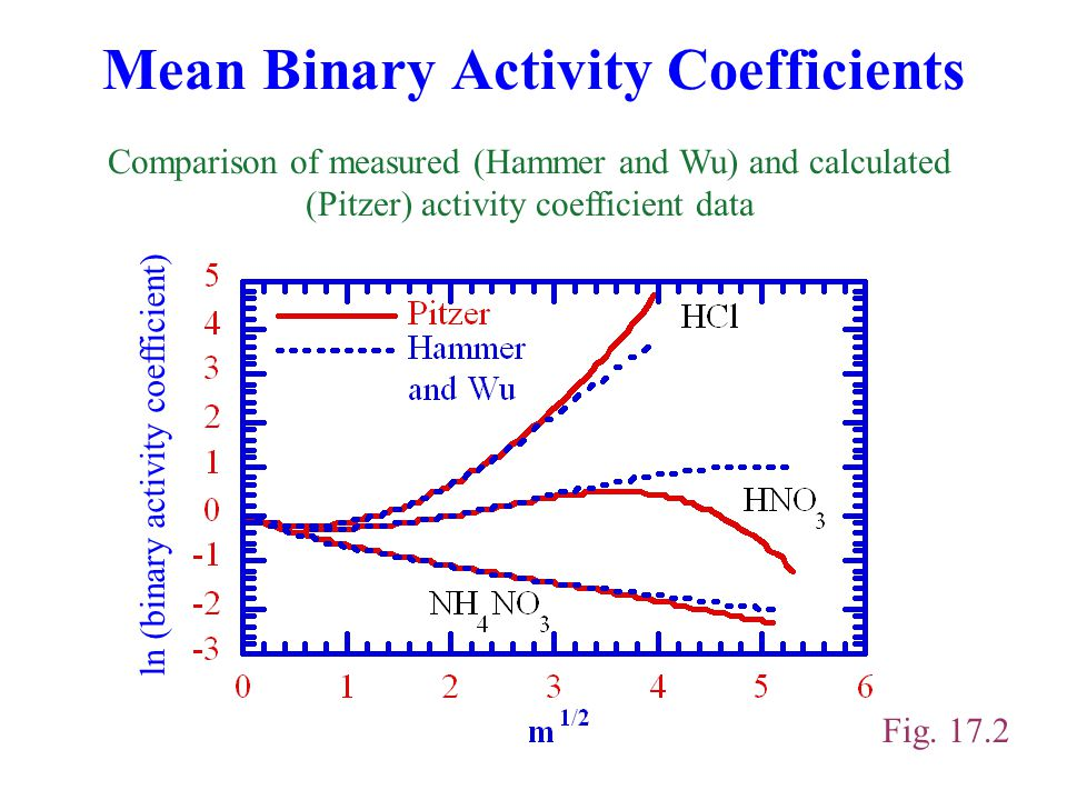 Mean Binary Activity Coefficients