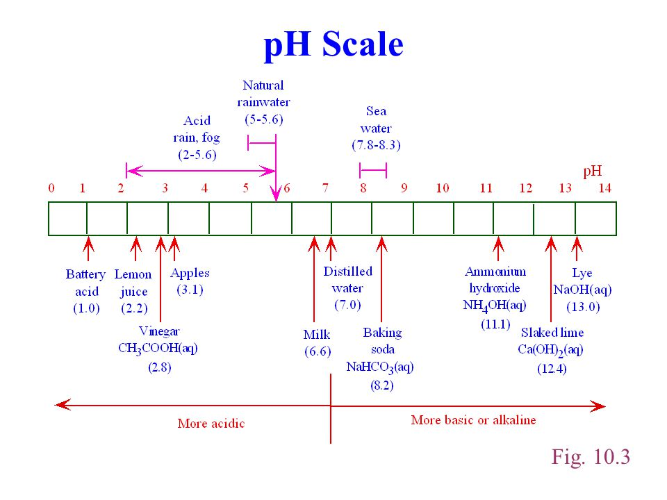 pH Scale Fig. 10.3