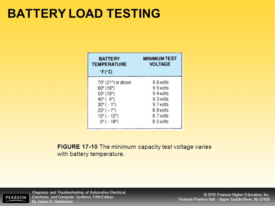 BATTERY LOAD TESTING FIGURE 17-10 The minimum capacity test voltage varies with battery temperature.