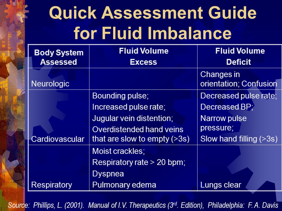 Quick Assessment Guide for Fluid Imbalance
