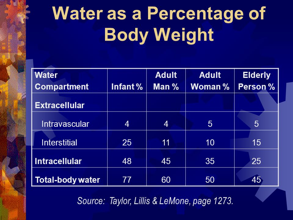 Water as a Percentage of Body Weight