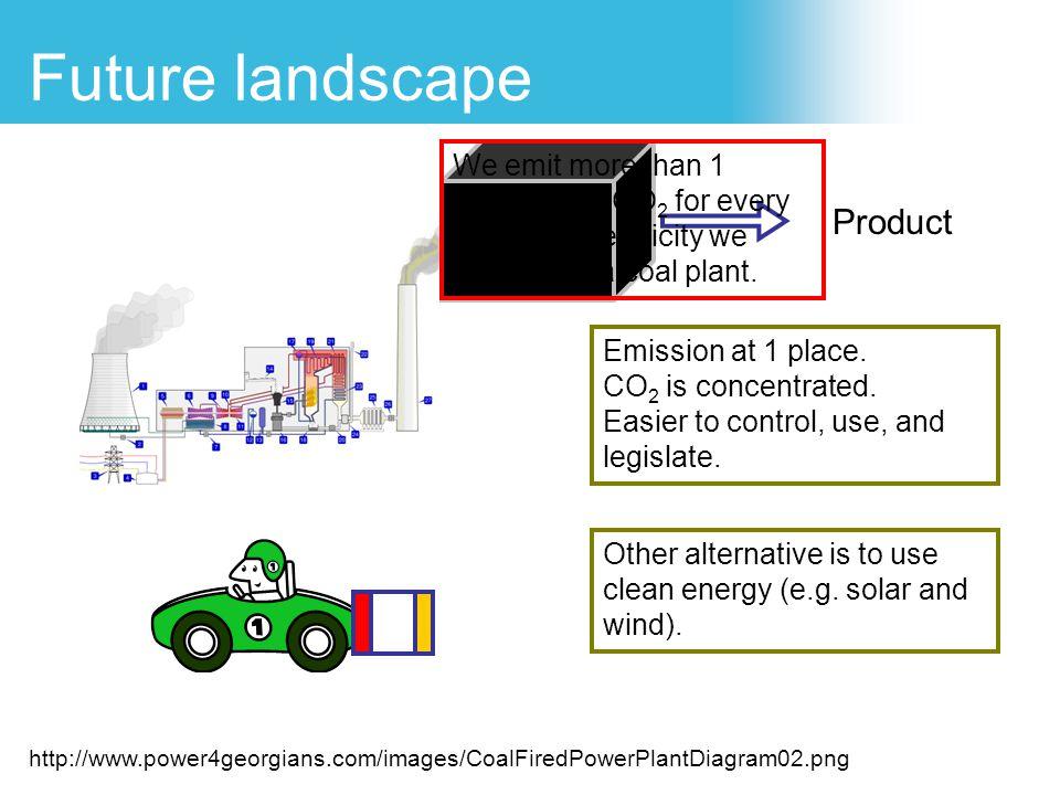 Future landscape Product