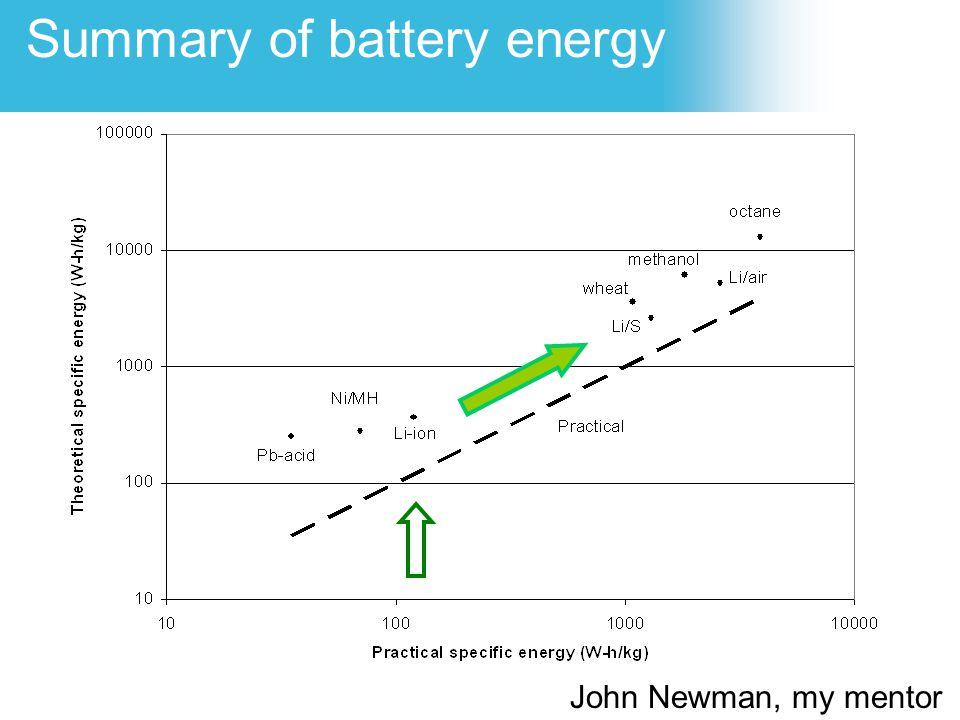Summary of battery energy