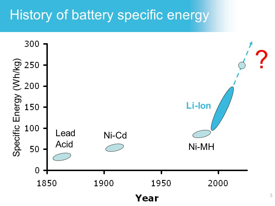 History of battery specific energy