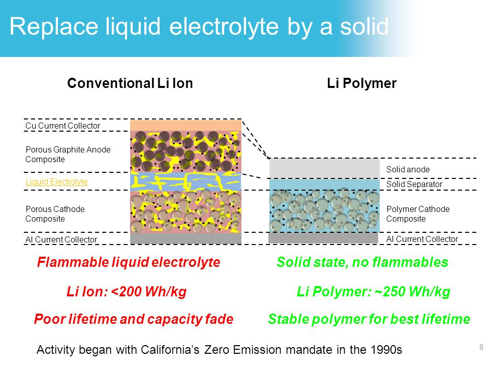 Replace liquid electrolyte by a solid