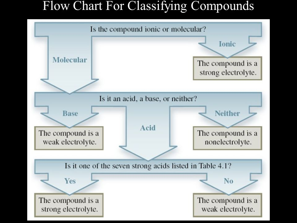 Flow Chart For Classifying Compounds