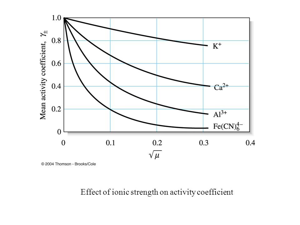 Effect of ionic strength on activity coefficient