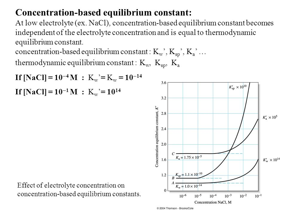 Concentration-based equilibrium constant: