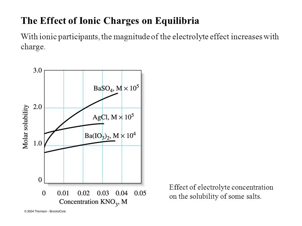 The Effect of Ionic Charges on Equilibria