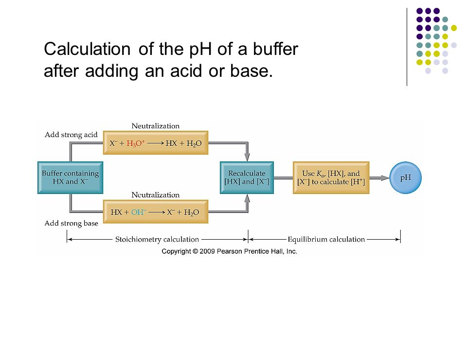 Calculation of the pH of a buffer after adding an acid or base.