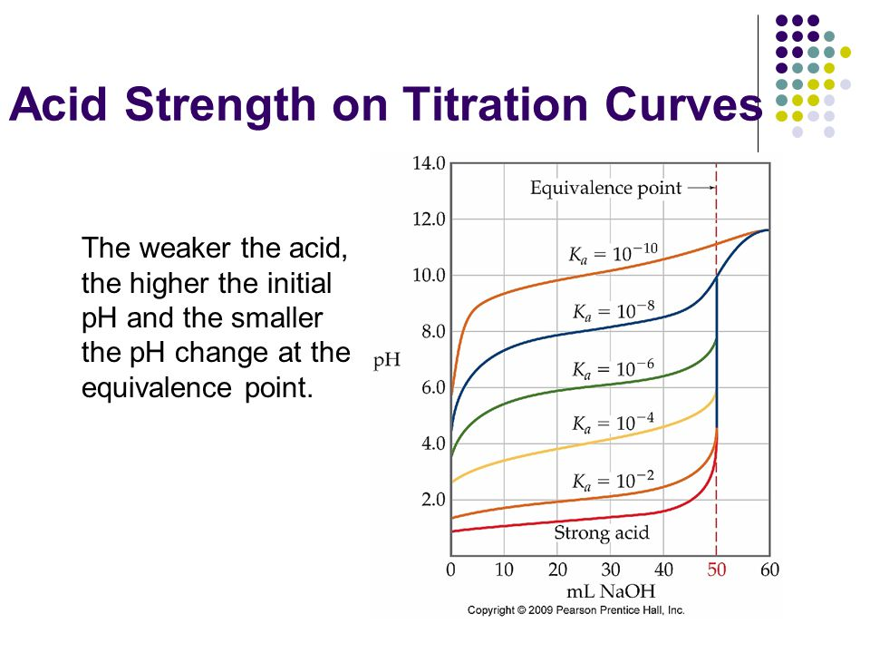 Acid Strength on Titration Curves