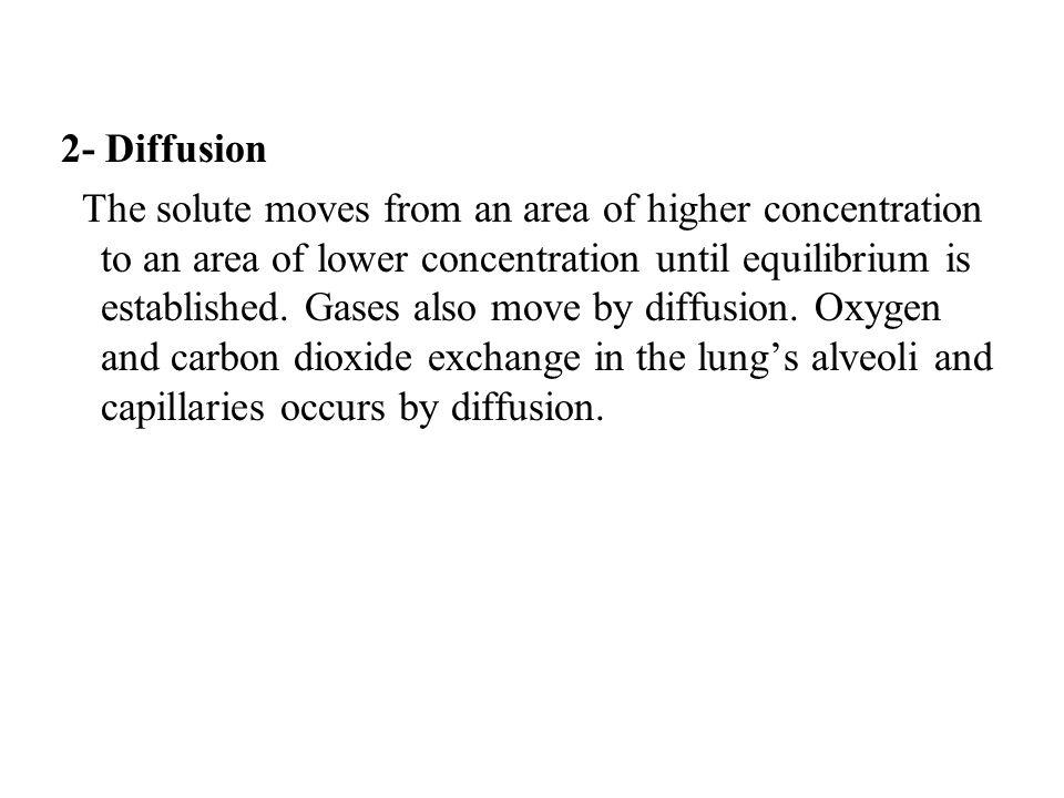 2- Diffusion