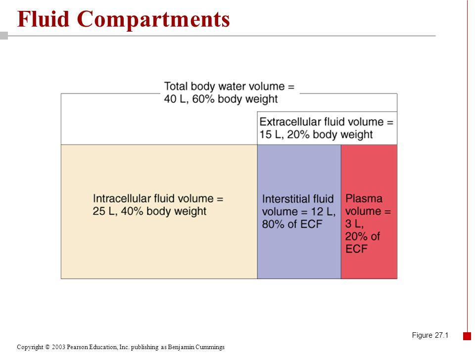 Fluid Compartments Figure 27.1