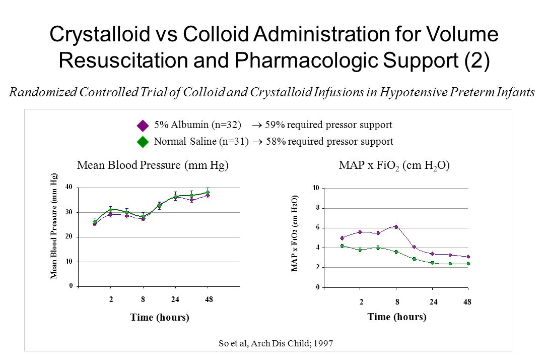 Crystalloid vs Colloid Administration for Volume Resuscitation and Pharmacologic Support (2)