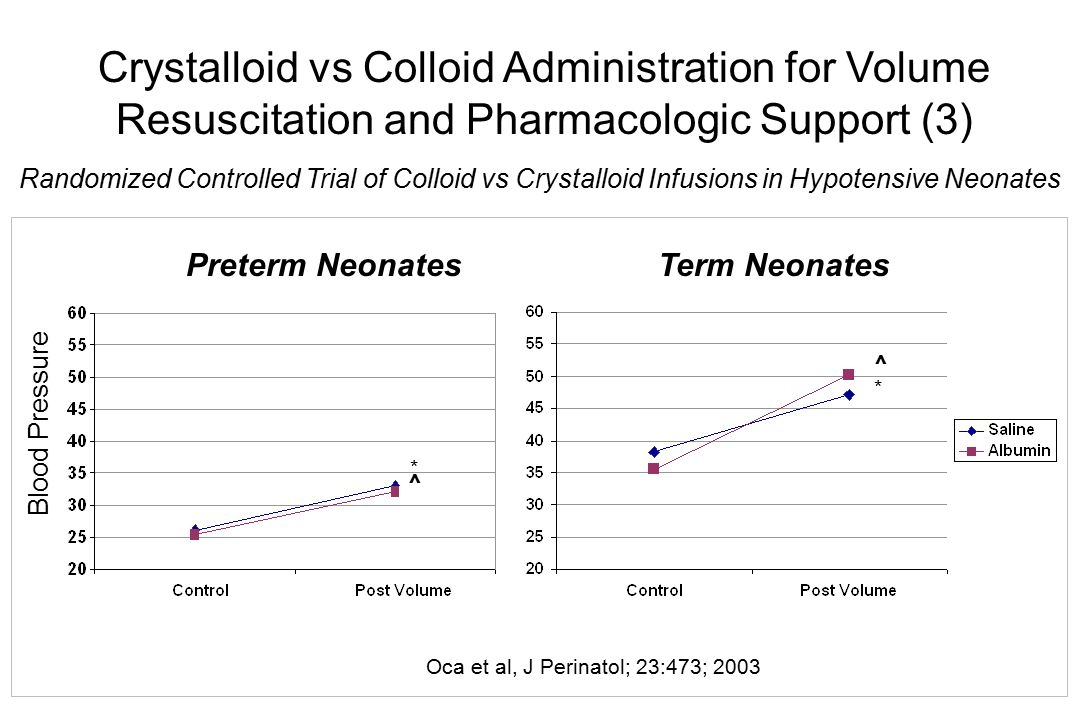 Crystalloid vs Colloid Administration for Volume Resuscitation and Pharmacologic Support (3)