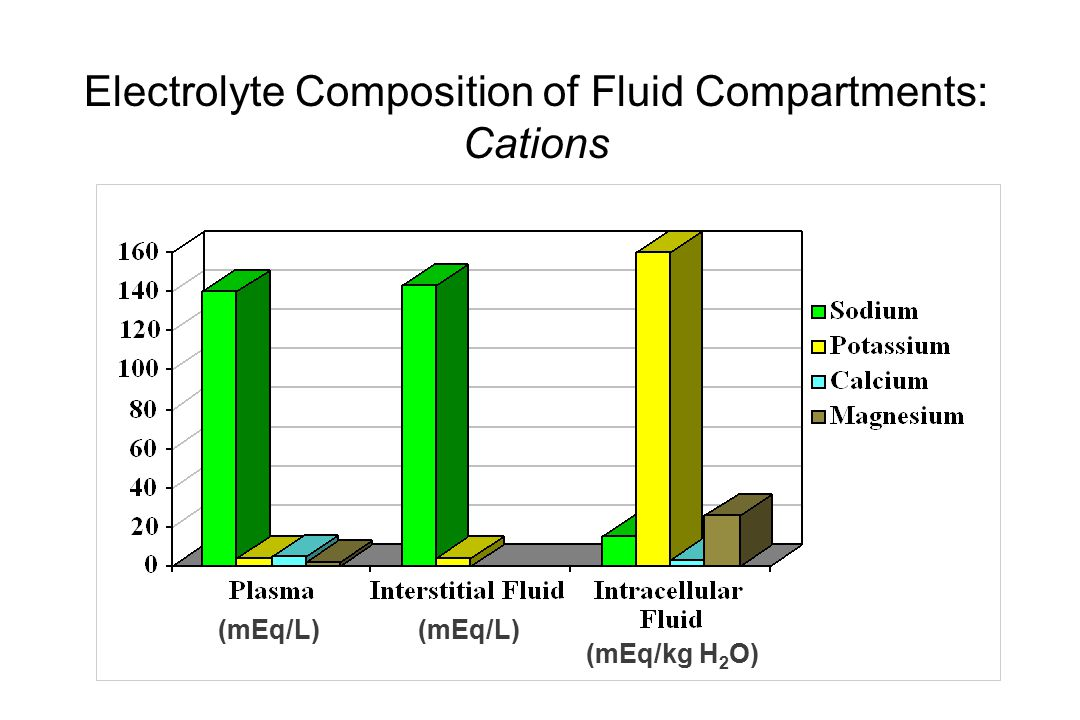 Electrolyte Composition of Fluid Compartments: Cations