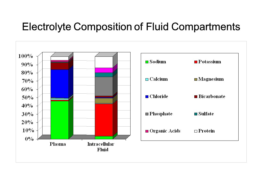 Electrolyte Composition of Fluid Compartments
