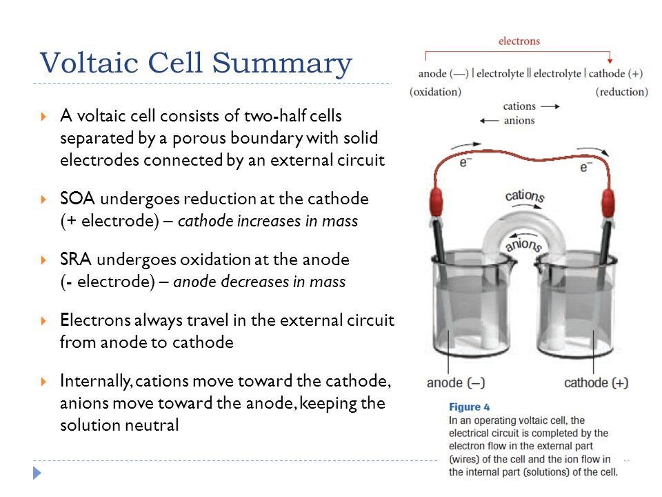 Voltaic Cell Summary