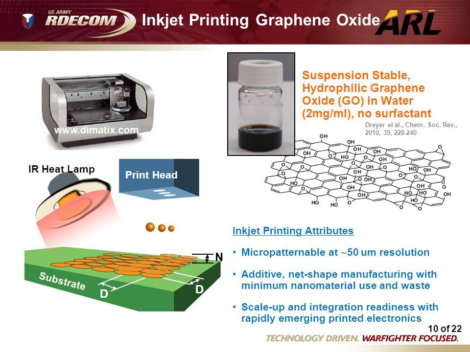 Inkjet Printing Graphene Oxide