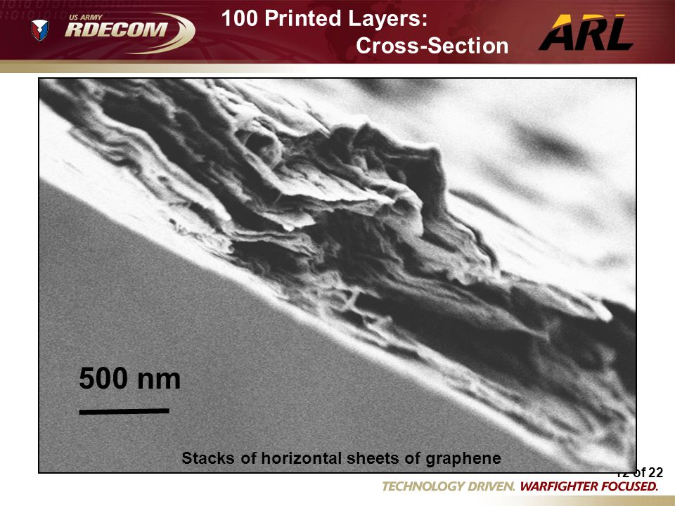500 nm 100 Printed Layers: Cross-Section