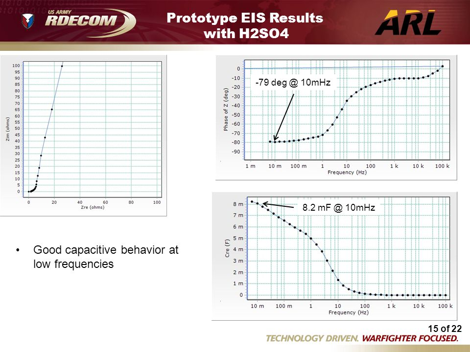 Prototype EIS Results with H2SO4