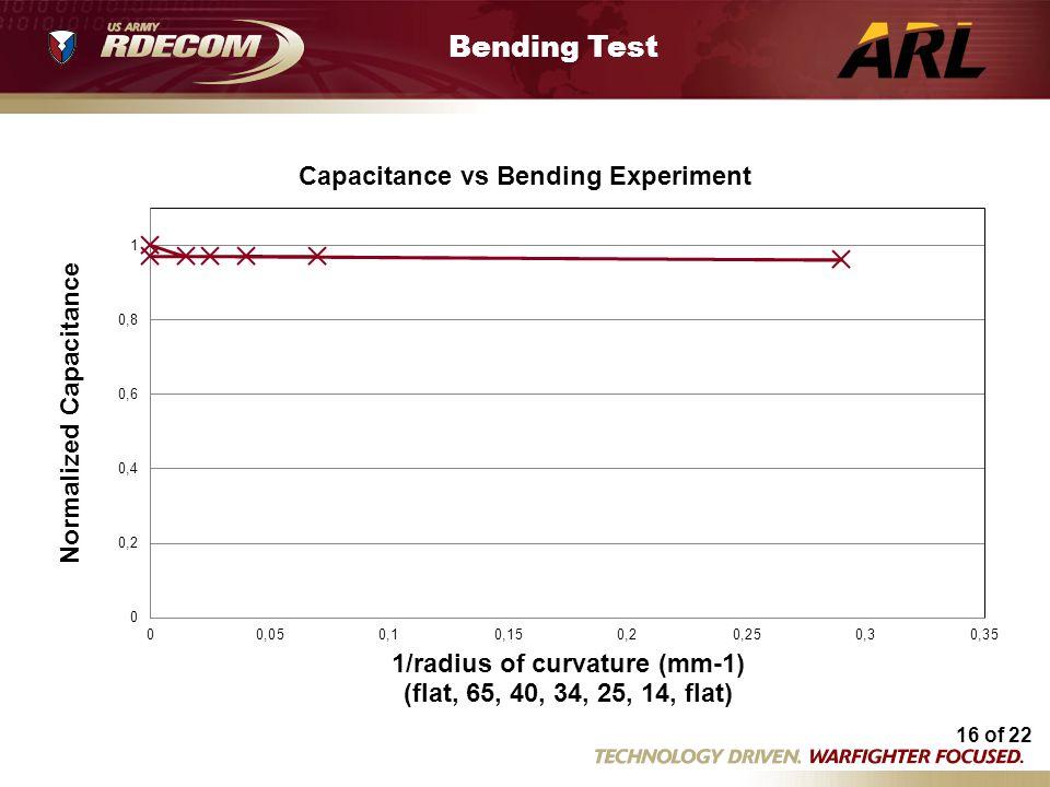 Bending Test Bending expt 2 04 11 13.xls