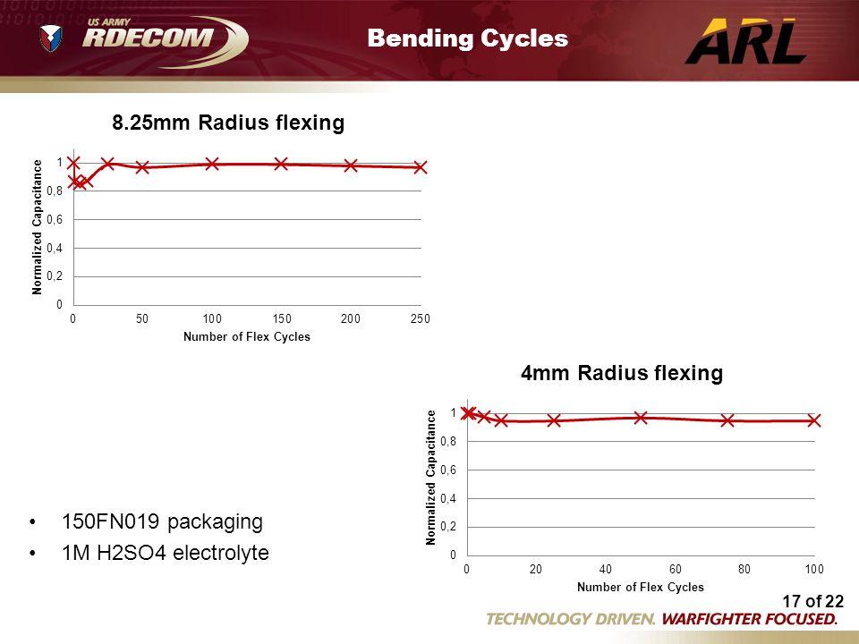 Bending Cycles Flex tests 3 25 14.xlsm Flex tests 3 25 14.xlsm