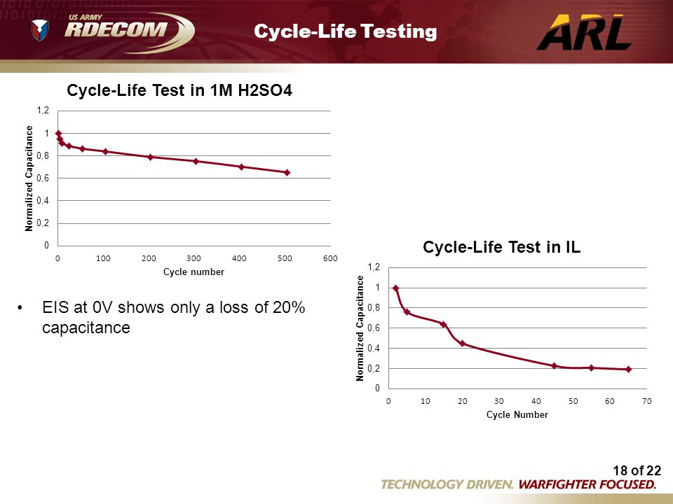 Cycle-Life Testing Flex cycle life tests 5 14.xls