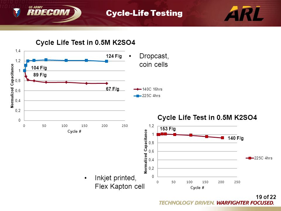 Cycle-Life Testing Dropcast, coin cells Flex cycle life tests 5 14.xls