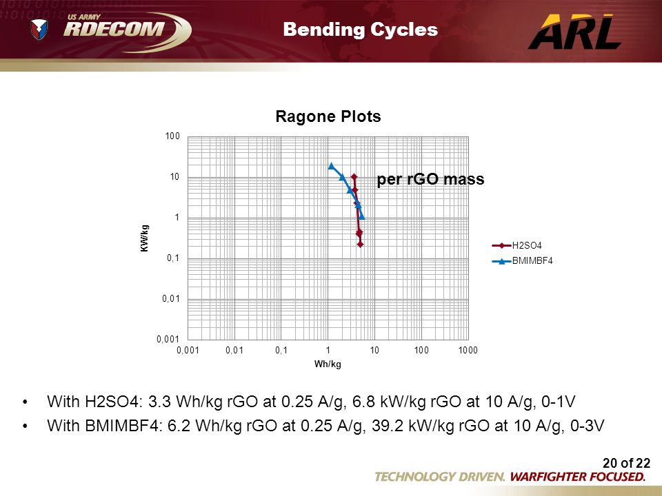 Bending Cycles per rGO mass Flex Ragone plots.xlsm