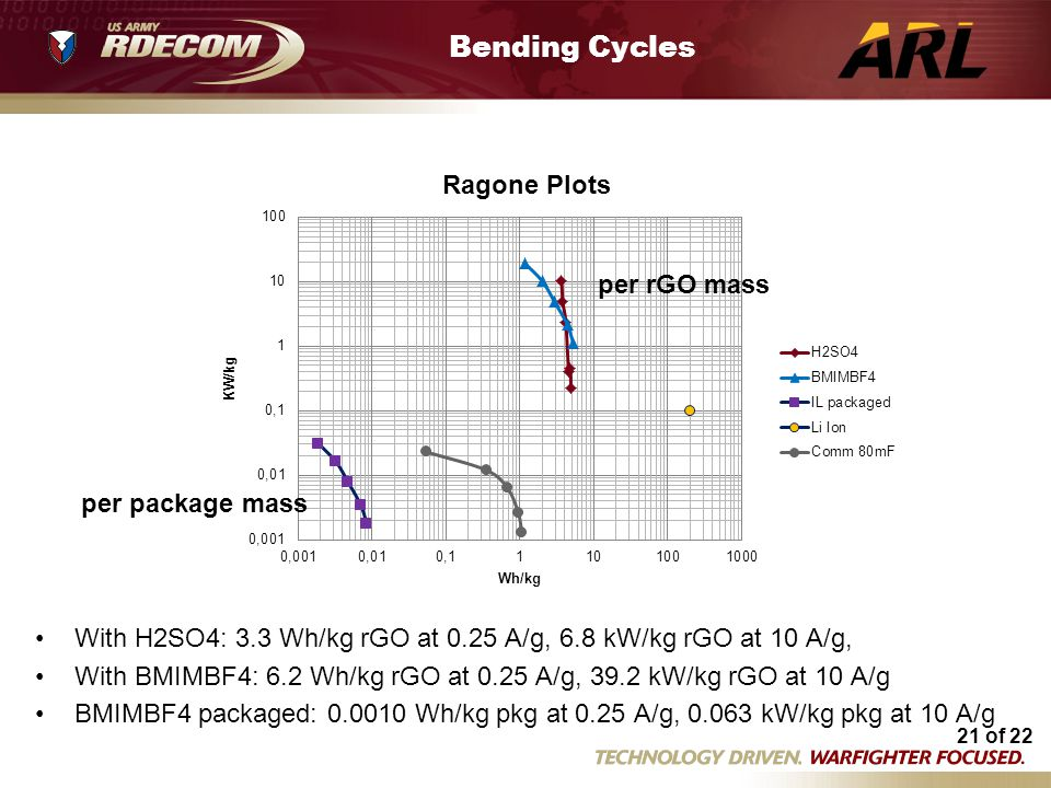 Bending Cycles Flex Ragone plots.xlsm per rGO mass per package mass