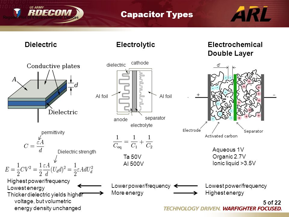 Capacitor Types Dielectric Electrolytic Electrochemical Double Layer