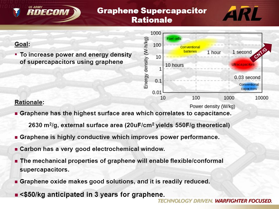 Graphene Supercapacitor Rationale