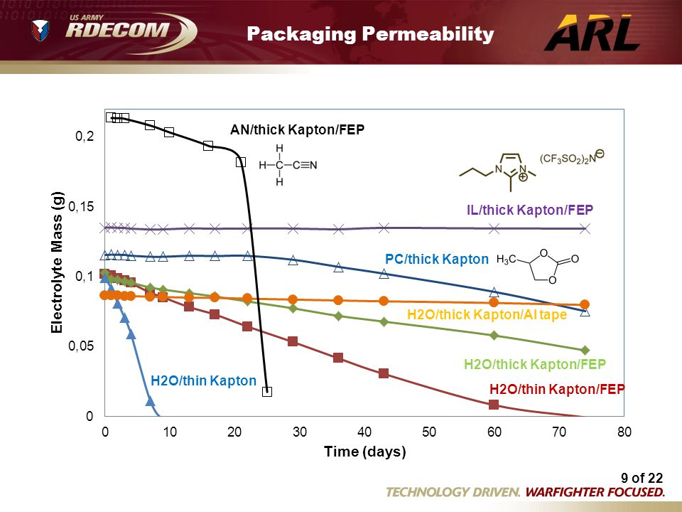 Packaging Permeability