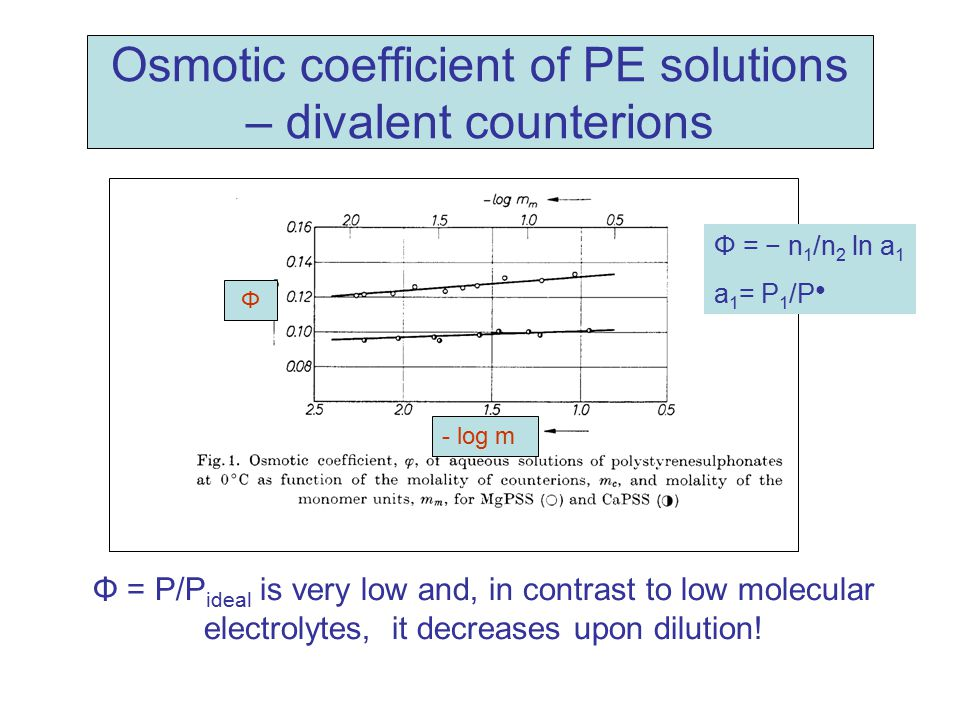 Osmotic coefficient of PE solutions – divalent counterions
