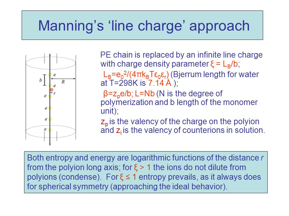 Manning's 'line charge' approach
