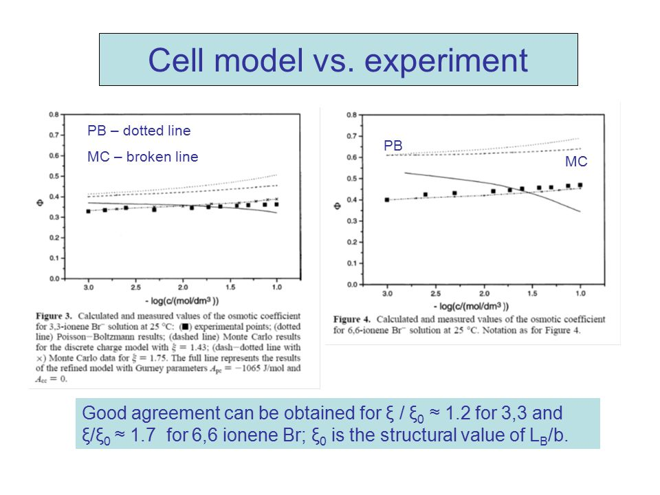 Cell model vs. experiment