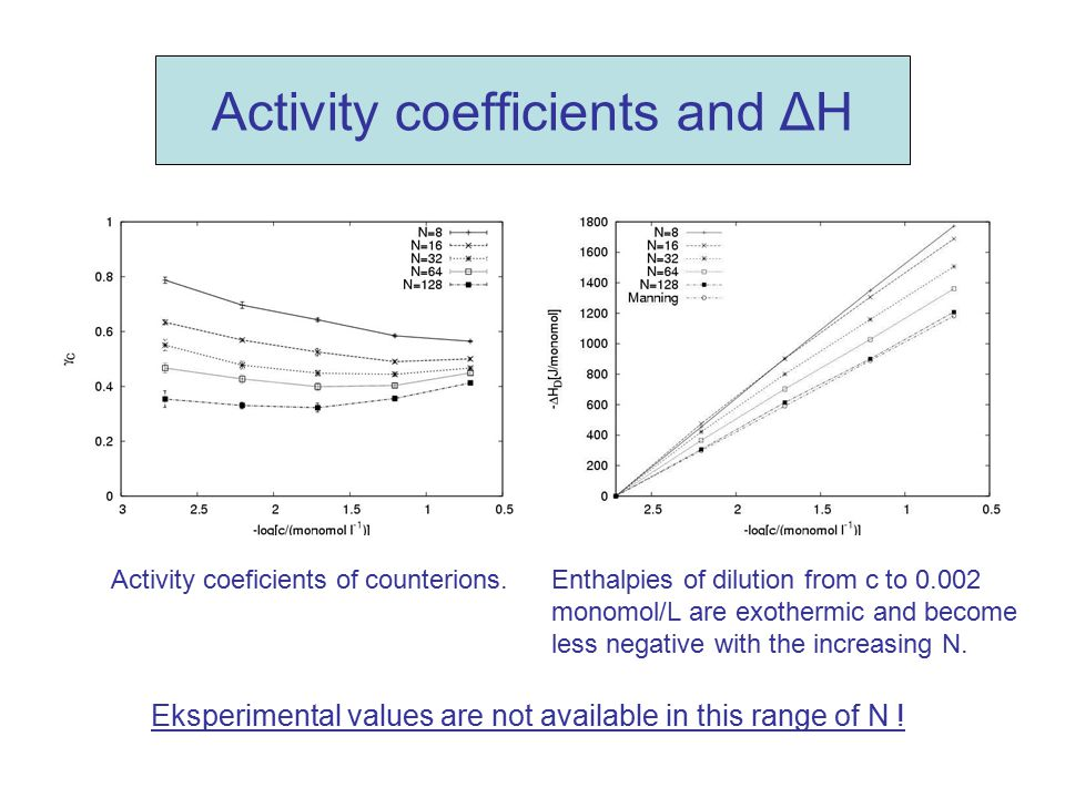 Activity coefficients and ΔH