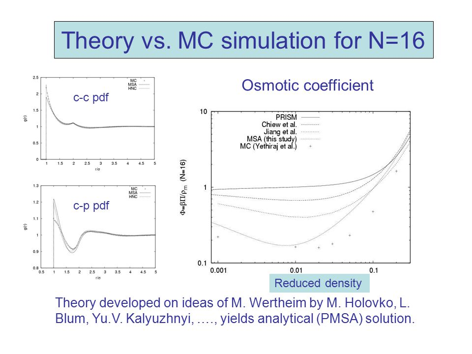 Theory vs. MC simulation for N=16