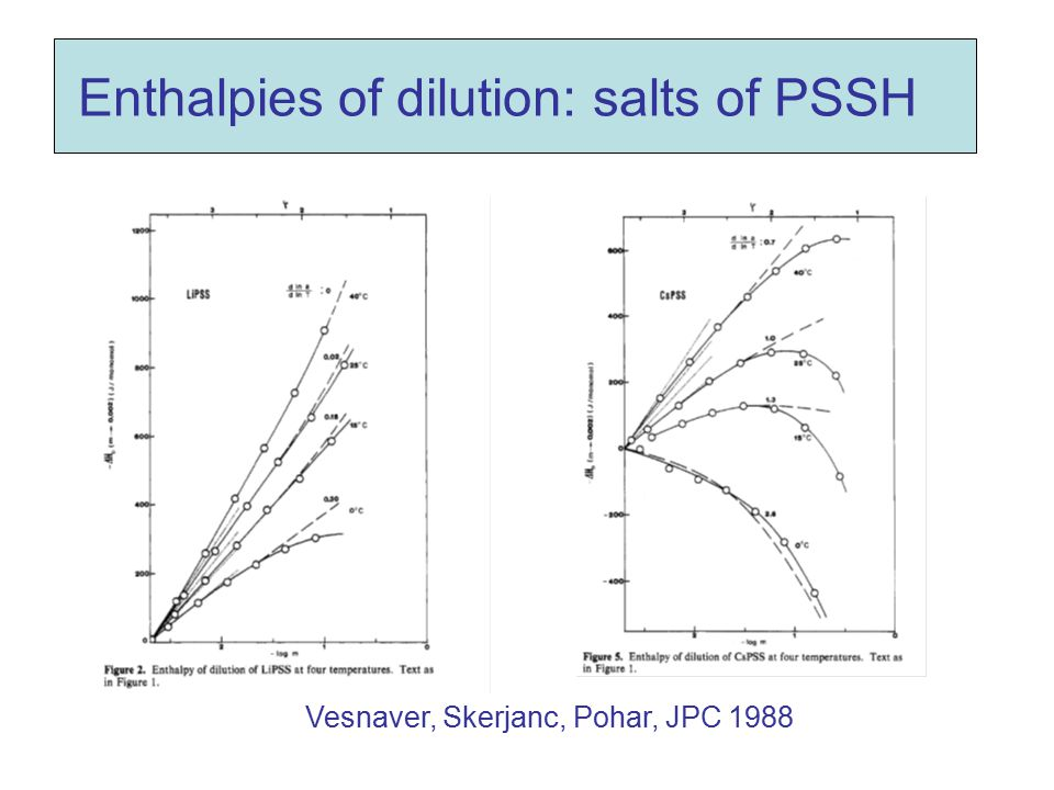 Enthalpies of dilution: salts of PSSH