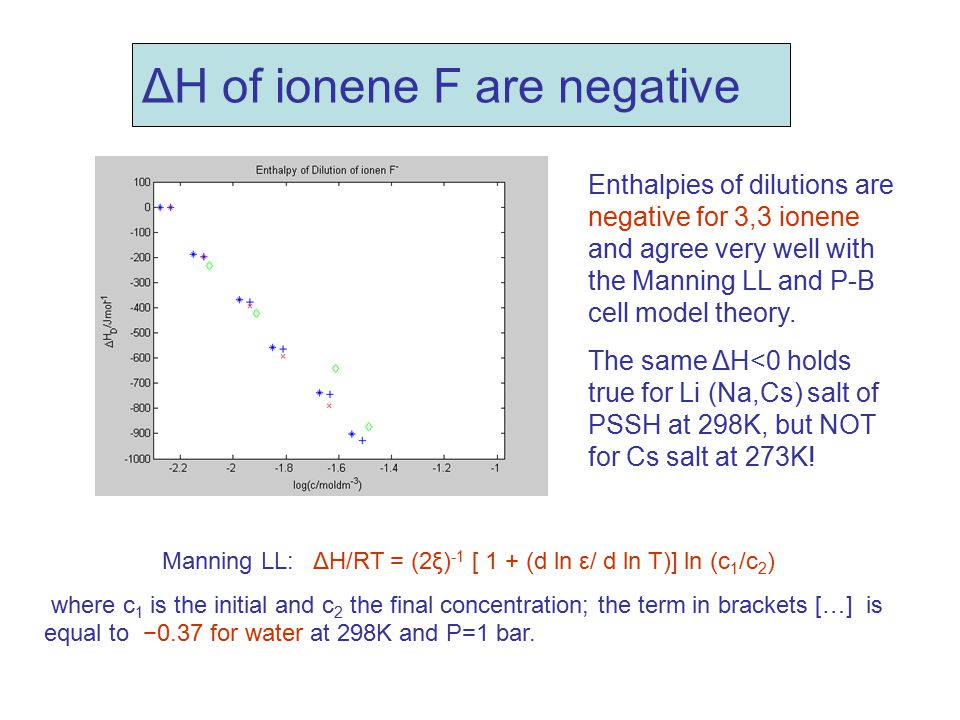 ΔH of ionene F are negative