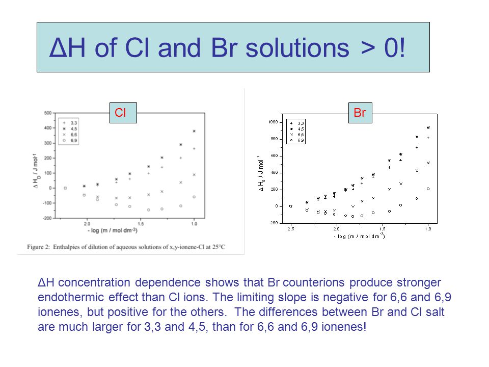 ΔH of Cl and Br solutions > 0!
