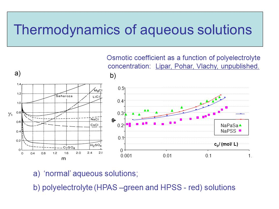 Thermodynamics of aqueous solutions