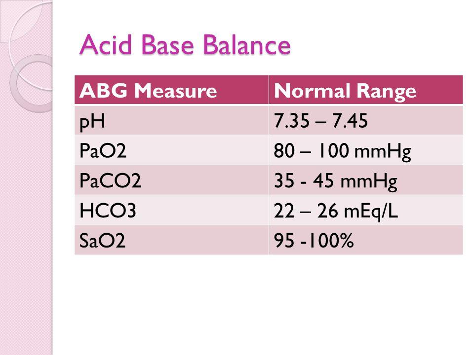 Acid Base Balance ABG Measure Normal Range pH 7.35 – 7.45 PaO2