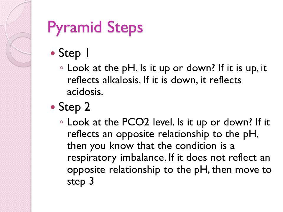 Pyramid Steps Step 1 Step 2